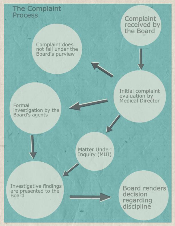 complaint process infographic 1.jpg